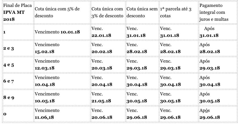 Tabela completa do IPVA 2019 MT