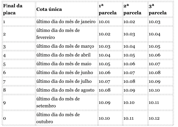 Tabela completa do IPVA 2019 SC